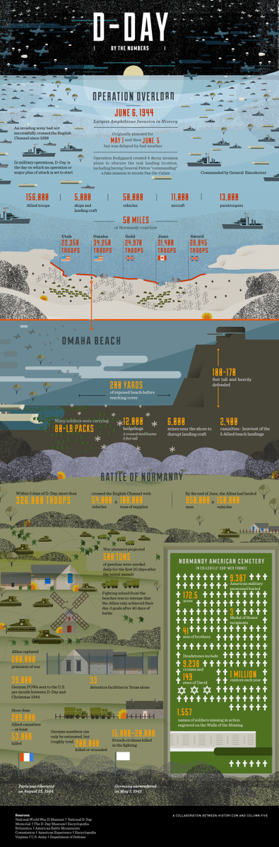 Incredible infographic from @History of #DDay numbers. Take time to remember the sacrifice. http://t.co/xEjYnPdFz3 http://t.co/vB8CXDVLUe