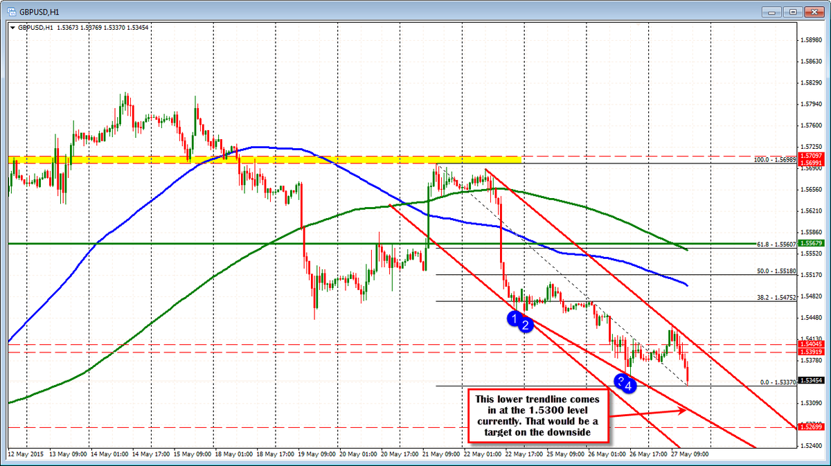 Forex technical analysis: GBPUSD falls to new session lows as dollar strengthens http://t.co/0Nk5xFckRs http://t.co/fFKP6abWUg
