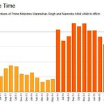 This chart shows how Modis media tsunami pushed Indias prime minister back into prime time. http://t.co/7PY6PgtJLO http://t.co/lSugOYKX6W