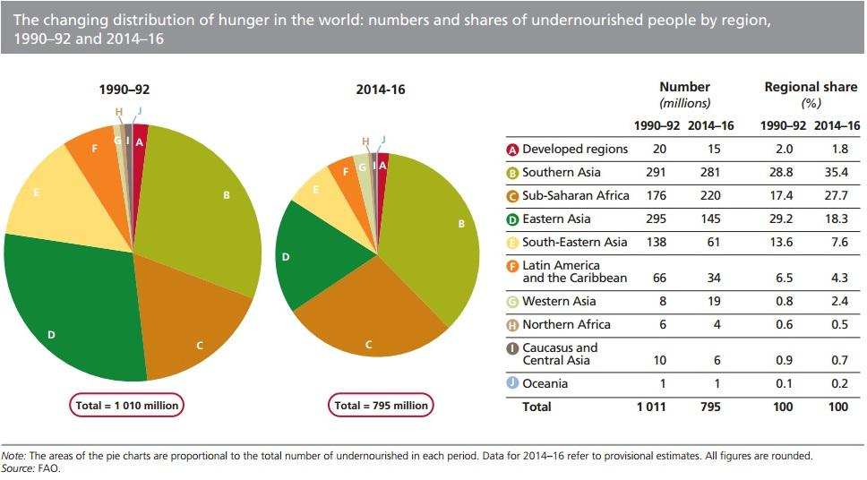 world food distribution and hunger problem