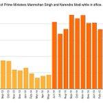 How the Modi media wave lifted Indias prime minister to prime time: http://t.co/6xJtxwOGHY http://t.co/XT2ebdfTxv