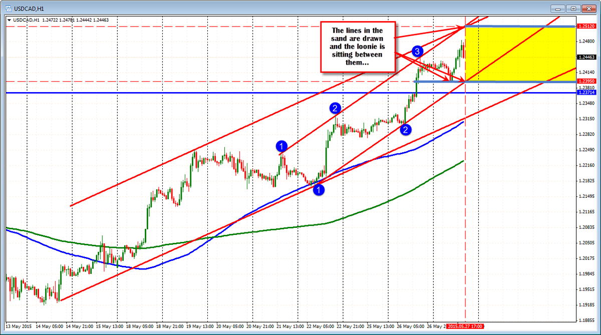 Forex technical analysis: Levels to eye through USDCAD decision http://t.co/qJm793KM5E http://t.co/jDKmijxYHU