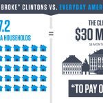 Hillary Clinton said she was #DeadBroke, but heres how her income compares to households in S.C. #HillaryInSC http://t.co/MTaWVPmmBm