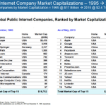 Top 15 Internet companies in 1995 worth $17b. Top 15 today worth $2.4 trillion. Mary Meeker at #CodeCon http://t.co/l2a0VAGz2J