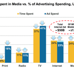 From Meeker report: 48% time on Internet. 37% time on TV. http://t.co/HJNAmQVlXr