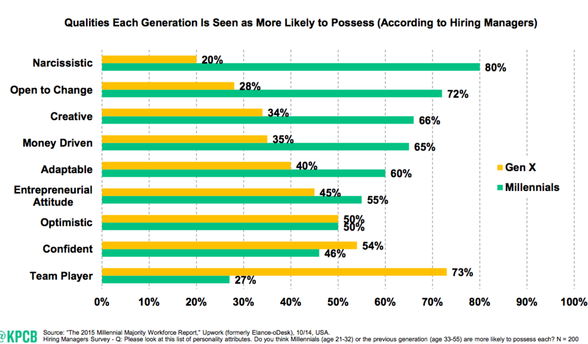 Here's the slide Mary Meeker just rushed past so she didn't have to go on the record being judgey at millennials. http://t.co/EdIvjD4JQC