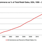 Amazing that 20 years in, ecommerce is up to $300B, but still barely 10% of sales. Mary Meeker at #CodeCon http://t.co/6RoY6Z7YhU