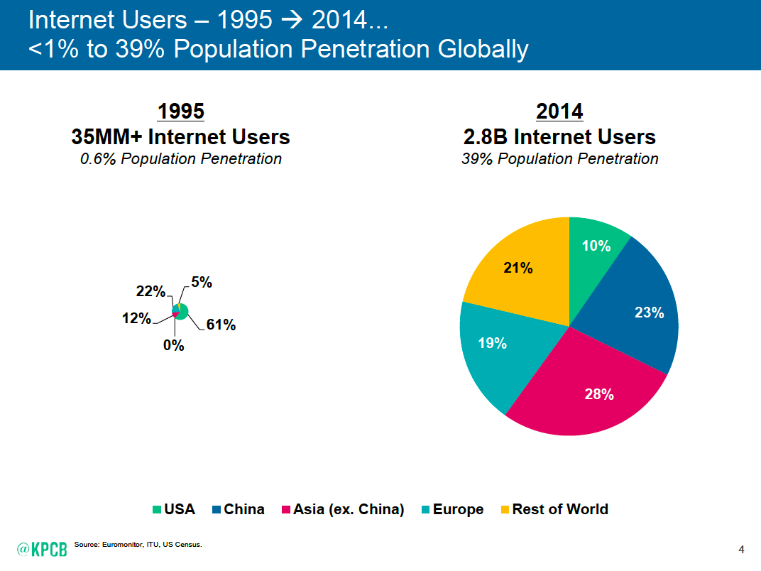 in about 20 yrs we have gone from 35M to 2.8B people online, .06% to 39% of the world population #MaryMeeker #CodeCon http://t.co/siJddf7DYL