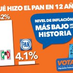 Inflación promedio Gobiernos PRI, 42%; inflación en gobiernos PAN,4.1%, nivel más bajo de la historia #PANsíSabeCómo http://t.co/z94slGCq14