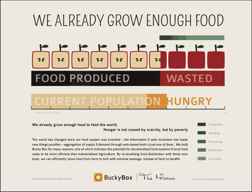 Global hunger is a distribution issue, not a food scarcity issue: http://t.co/UQeqJm3xYN