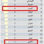 @omaralsomah  1⃣2⃣ فريق النصر اكثر فريق تعرض لاعبية للكروت الحمراء http://t.co/Vw7tm0AVC5