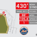 Noah Syndergaard HR: Thor's hammer sent ball 430 ft, longest HR today, longest by pitcher since Carlos Zambrano, 2012 http://t.co/qWM85Lgwya