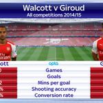 RT @SkySportsNewsHQ: Wenger will choose between Walcott & Giroud to start the FA Cup Final. Who would you start? RT Walcott, FAV Giroud htt…