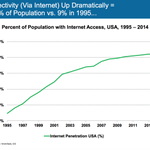% of USA population with internet access: 84% in 2014 vs. 9% in 1995 #InternetTrends #CodeCon http://t.co/wTgfOikohP http://t.co/JE8KlLOSXO