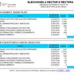 #AhoraDirecto #EleccionesUGR AsÍ queda el escrutinio, ya al 97,65% http://t.co/QJvrvz6bY2 http://t.co/mAE3dKJxn9
