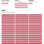 more people have died building soccer stadiums in qatar than in the 9/11 attacks  http://t.co/cPure3ybMk http://t.co/bsN69JcFPJ""