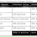 Según este documento del FBI, Ecuador organizará Copa América 2023, 20 millones son de soborno por los derechos de TV http://t.co/EKjQLhwwgo