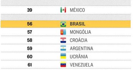 Brasil cai e tem sua pior colocação na história de ranking global de competitividade. http://t.co/xYDNiTpw6l http://t.co/rMxGd6H8hB