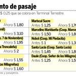 Viajeros de cantones ya pagan más por pasajes. http://t.co/E6G1dQeeF9 http://t.co/0mgvxLqO45