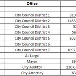 Home addresses of Oaklands elected officials. Just going to leave this here. #Oakland #oakmtg http://t.co/Gqqg9i8ayq