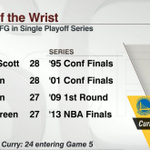 Steph Curry is 5 threes away from making the most 3-pt FG ever in a single playoff series. http://t.co/JphjEVup8V