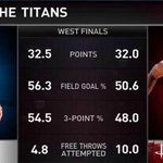 The superstar duel between @StephenCurry30 and @JHarden13 is living up to the hype in the WCF #NBAPlayoffs http://t.co/Yw3VVD2Ezg