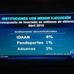 Plan de Gobierno de Varela, AGUA era prioridad. IDAAN en 4 meses solo ejecuta un 4% del presupuesto y Educacion 8% ???????? http://t.co/RNAIczDiYv