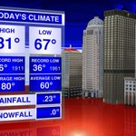 Heres todays #Louisville climate info. Watch #WAVE3News at 11 or go to http://t.co/lX47LniNyI for the forecast. http://t.co/9jSZVzagKs