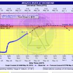 Brazos River rose 2 overnight. Crest projection up 1 to 50.1. Record is 50.3. #Prepare #Houstonflood http://t.co/Ub8Nfl8yn5
