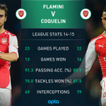 Flamini vows to fight Coquelin for a starting spot in Arsenals FA Cup final with Aston Villa http://t.co/ps9afmVcnU http://t.co/3FReMPZnR0