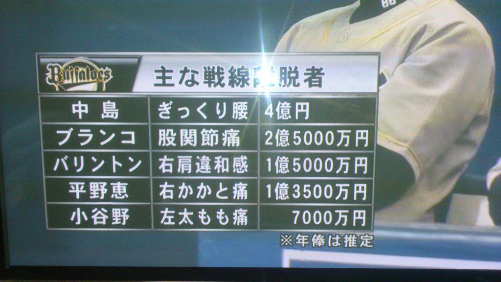 悪意を感じる表記。ぎっくり腰4億円www http://t.co/rh1kjZTuUH