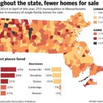 Lack of homes on market has prices rising, sales slipping http://t.co/vTRlYvEq3M http://t.co/zuH4CNvECj