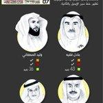 #انفوجرافيك متى يتفاعل هؤلاء الوزراء مع إيميلات المواطنين ؟ (مكة) #السعودية #التواصل_مع_الوزراء - http://t.co/WM4uPkKIk8