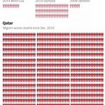 Horrifying. All the lives lost in Qatar for the 2022 World Cup so far, via @washingtonpost: http://t.co/ek4iLjViON http://t.co/9CLDhi8ESQ