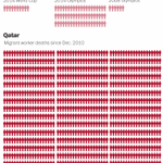 The real FIFA scandal? The number of migrant workers who have died in Qatar since Dec 2010. http://t.co/GuMkx8BLt8 http://t.co/48TfF45eow