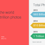Today, we take more photos every 2 minutes than everyone, everywhere took in the 1800s. #io15 http://t.co/jxAMLdtOMx