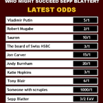 Latest odds on wholl replace Sepp Blatter if he has to step down from presidency of FIFA. (ta @Ross_Owen) http://t.co/VLthnykSGV