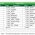 Netflix, HBO streaming video traffic increases as BitTorrent declines http://t.co/qjc2oWmVQ1 http://t.co/EqZfrLXXZZ