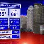 Heres todays #Louisville climate info. Watch #WAVE3News at 11 or go to http://t.co/lX47LniNyI for the forecast. http://t.co/XHyUeBgKcl