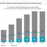 .@TechCrunch: Comprehensive Study Female Founders http://t.co/O6tTtNXsFu cc @500Startups @Women2 http://t.co/SVZJNkDVhW