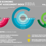 #Poland ranks 31st. in @BCG Sustainable Economic Development Assessment #Wealth2Wellbeing http://t.co/cSsgaMNHwN http://t.co/QODUp0m3bc
