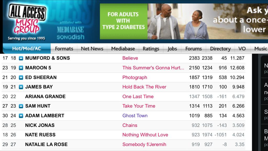 Oops @CindyM421: Ghost Town - HAC. Up 1 spot to #24!  Spin increase +37 spins! http://t.co/EhYNvKG2fI