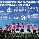 With the #FIFAWWC just 8 days away, weve published a FIFA womens football background paper. http://t.co/H39SZPY6Pi http://t.co/TwXtNsRWUR