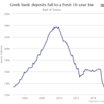 Greeces bank run has turned into a sprint. Deposits at their lowest level since Oct 2004 http://t.co/jkJRw0n90o