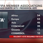 "Back to the FIFA Elections Heres how the votes are distributed by confederation: http://t.co/mNjDm1HGj1 #FIFACongress"" via @K1Says"