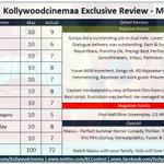 "#Masss #Massu Review by #KC 3.5/5 ""Perfect Horror Comedy Thriller"" @Suriya_offl & @dirvenkatprabhu Hit Double Sixer. http://t.co/ddZS3xthd3"