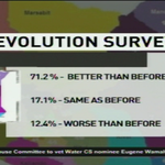 71.2% say life is better than it was before devolution #NTVWeekendEdition http://t.co/AUKvGIN5gk