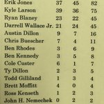 Who are future #NASCAR Hall of Famers born 1990 or later? Mike Siberinis latest Century Poll asked garage and media. http://t.co/09LsPBrQ5M