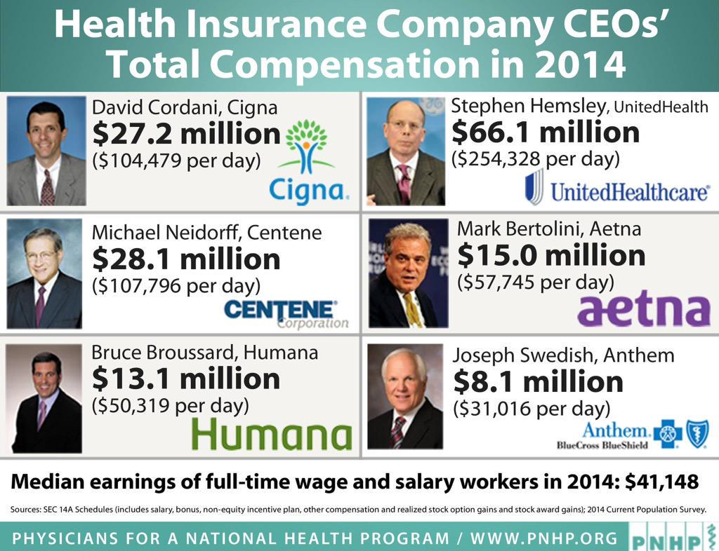 6 reasons why the US health care system is unbelievably expensive, but totally inadequate: @PNHP #phealth #inequality http://t.co/SdubbXqs9a