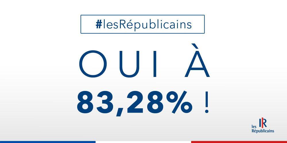Oui à 83,28% pour #lesRépublicains ! http://t.co/1tdSu3g99h